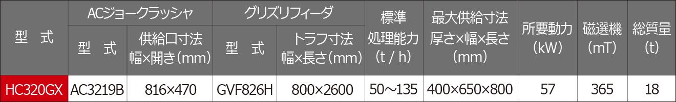 可搬式クラッシャ HC320GX 仕様・処理能力表