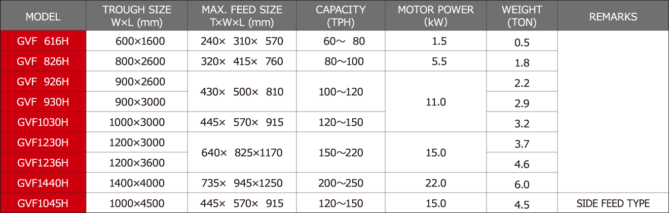Processing Capability Sheet
