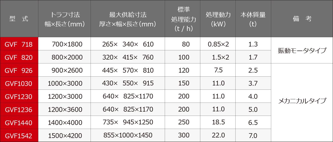 供給選別機 グリズリフィーダ仕様表