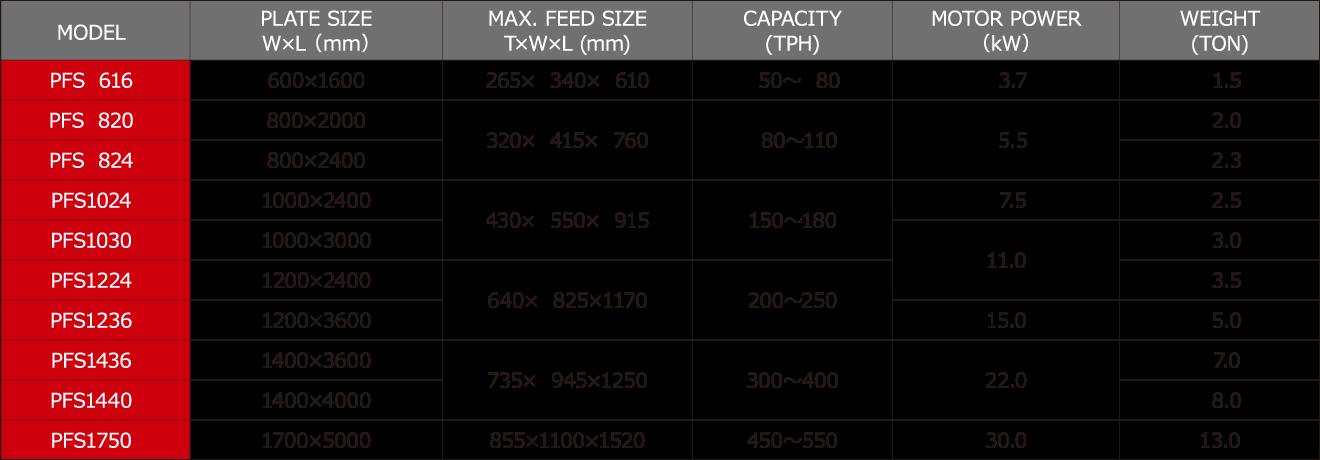 Regular-amount feeding machine  Plate Feeder Specification/Processing capability sheet