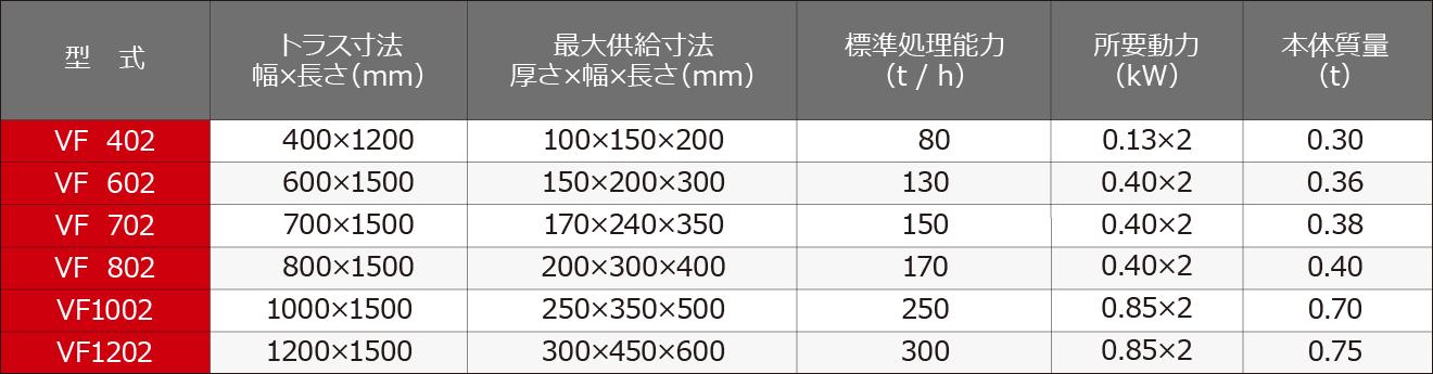 連続定量供給機 バイブロフィーダ 仕様表