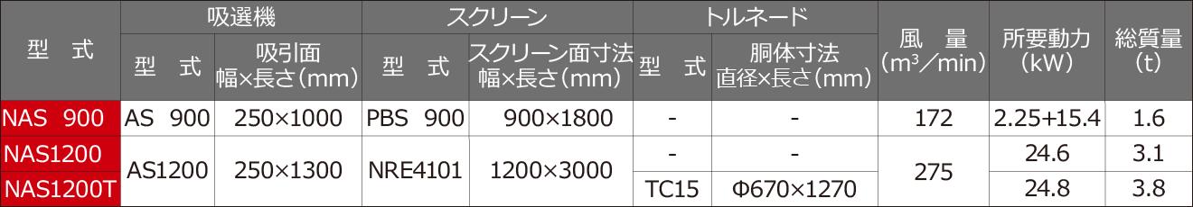 吸引ゴミ選別ユニット NAS900/1200/1200T仕様表