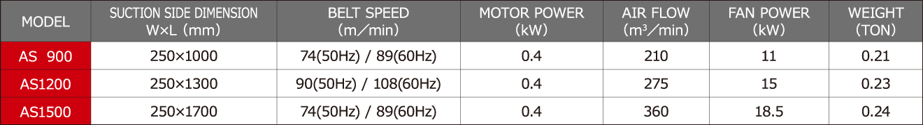 AS900/1200/1500 Specification Sheet