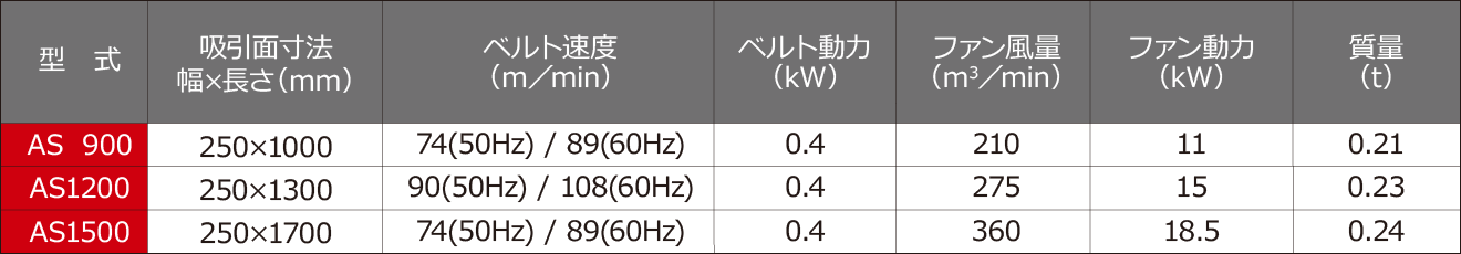 吸引ゴミ選別ユニット AS900/1200/1500 仕様表