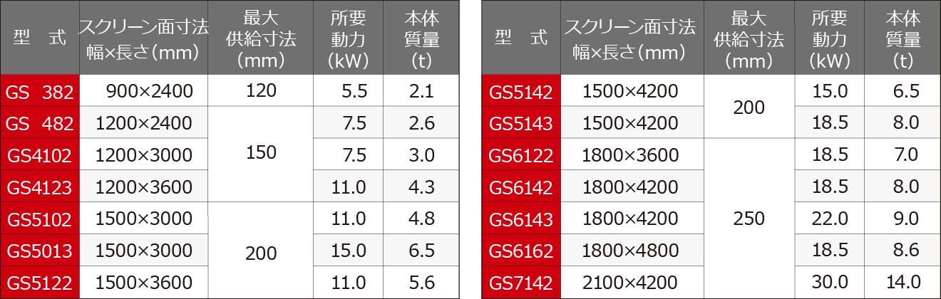 栗石採取専用スクリーン グリスクリーン 仕様表