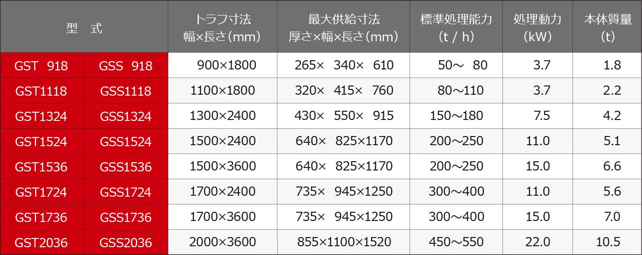 供給選別機 グリスクリーン 仕様表