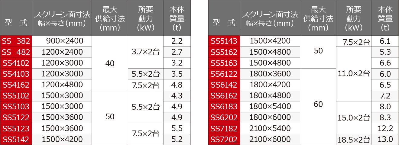 細粒選別スクリーン シンクロナイズスクリーン 仕様表