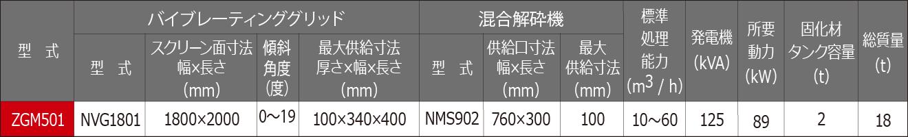 土壌・土質改良機 ZGM501 仕様表