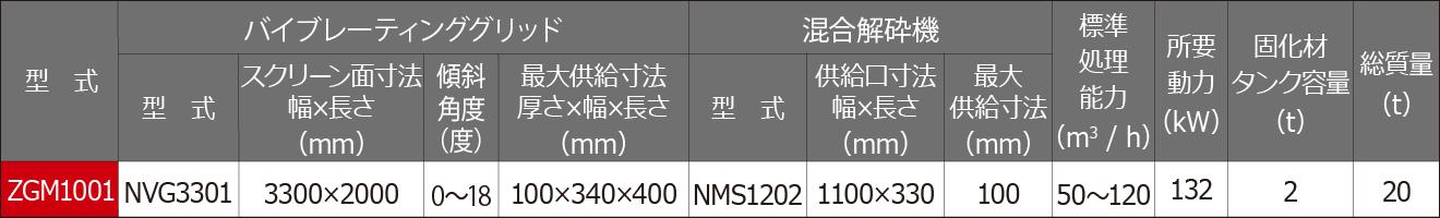 土壌・土質改良機 ZGM1001 仕様・処理能力表