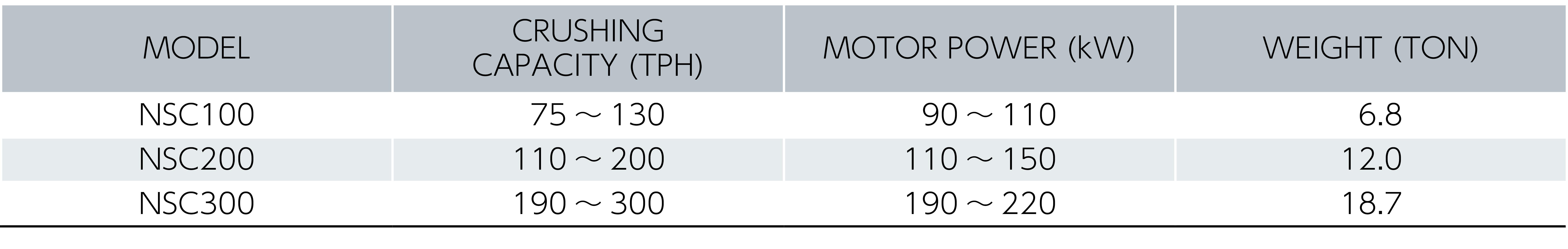 ネオコーンクラッシャ仕様表