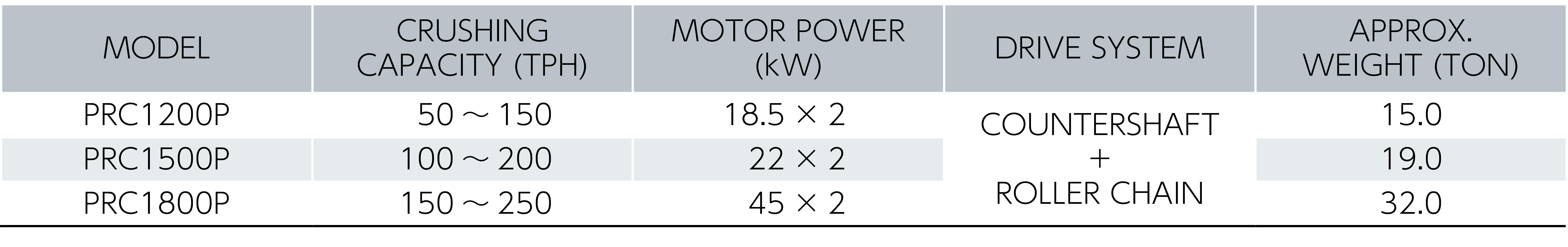 パワーロールクラッシャ仕様表