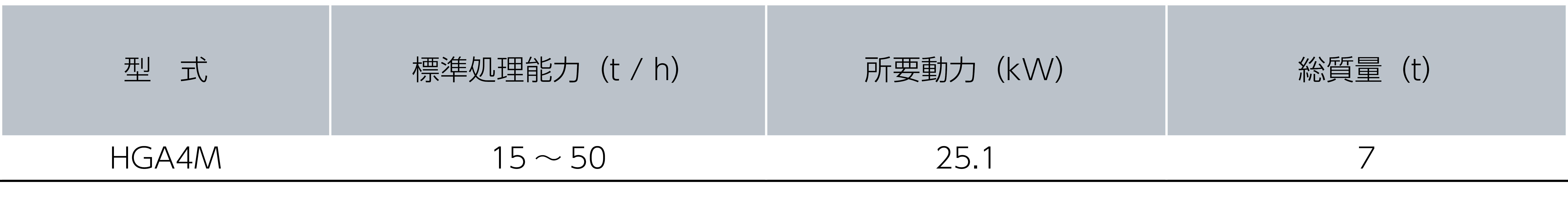 可搬式クラッシャ HGA4M 仕様・処理能力表