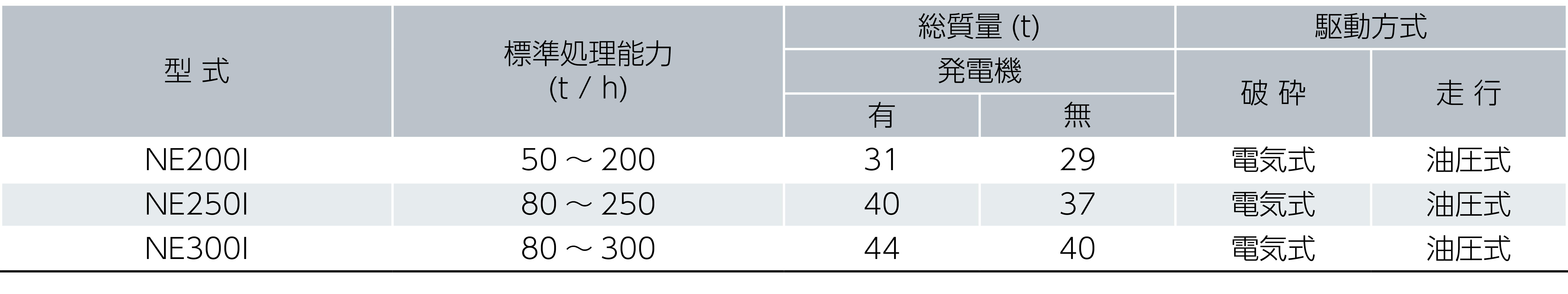 インパクトクラッシャ仕様表