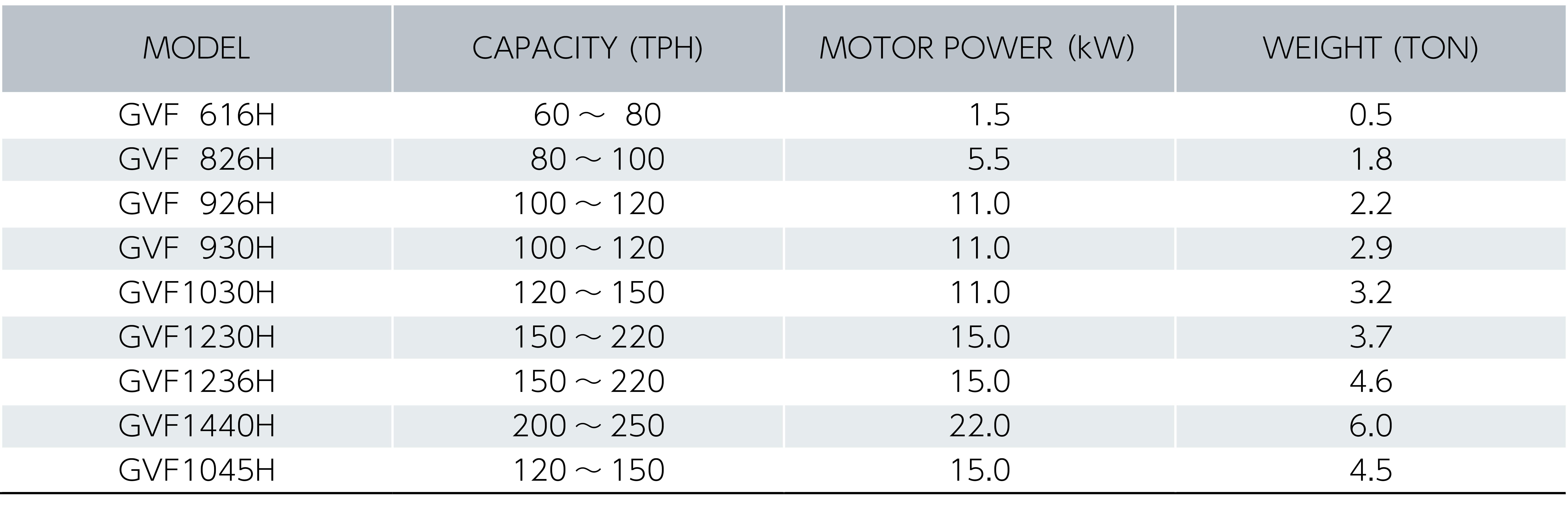 リサイクル専用供給選別機 グリズリフィーダ仕様表