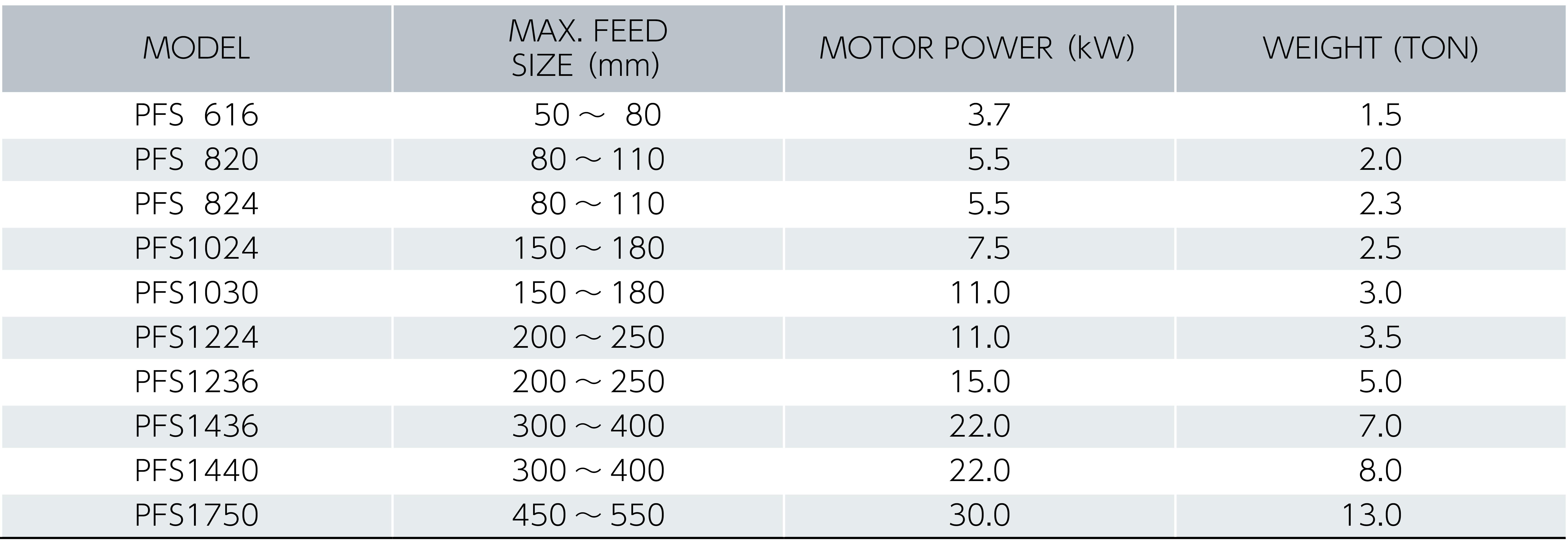 定量供給機 プレートフィーダ 仕様表