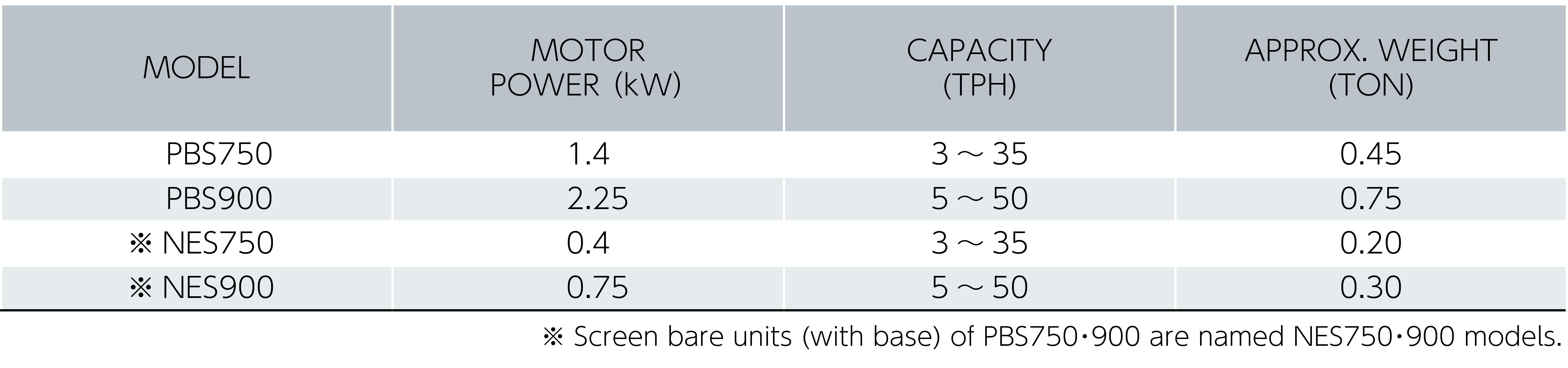 小型選別機 スクリーンキッズ 仕様表