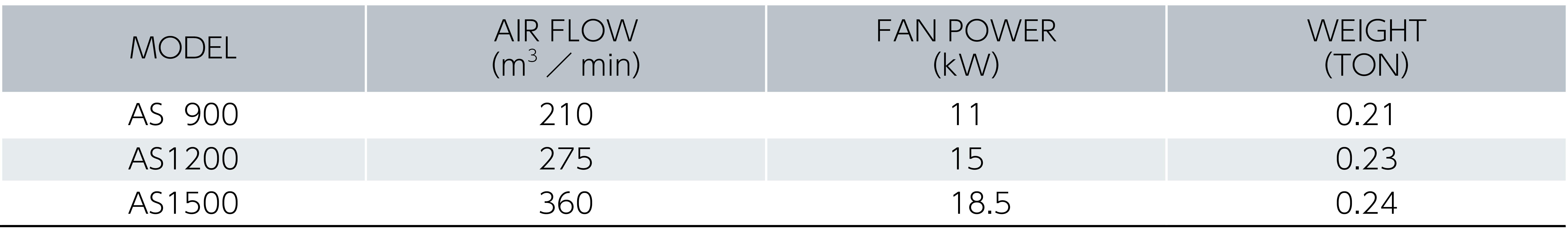Tabel Spesifikasi Unit Pemilah Sampah Hisap AS900/1200/1500