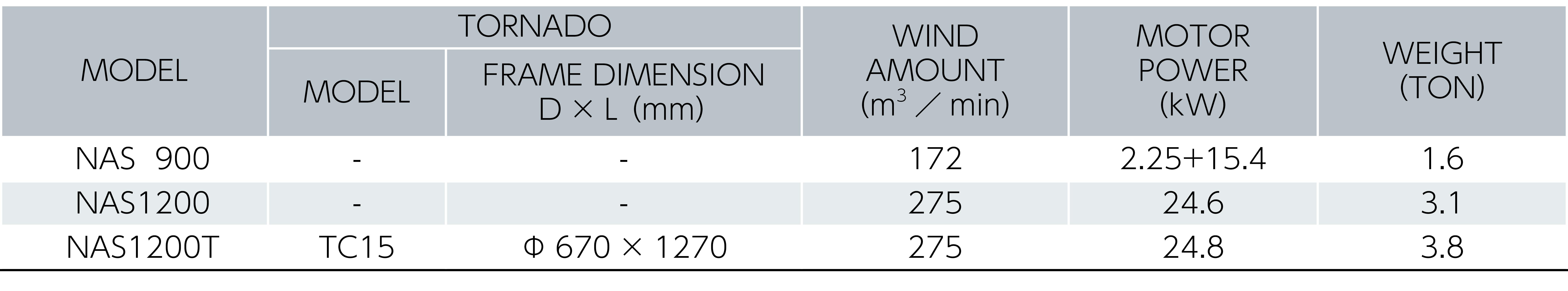 Tabel Spesifikasi Unit Pemilah Sampah Hisap NAS900/1200/1200T